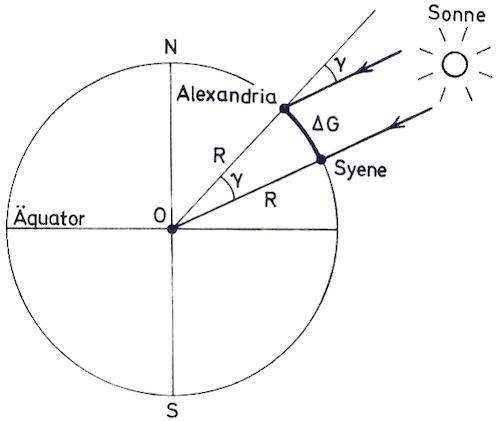 Eratosthenes dünya